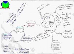 Mapa conceptual Innogeniero