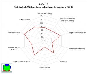 España 2013 - subsectores EPO